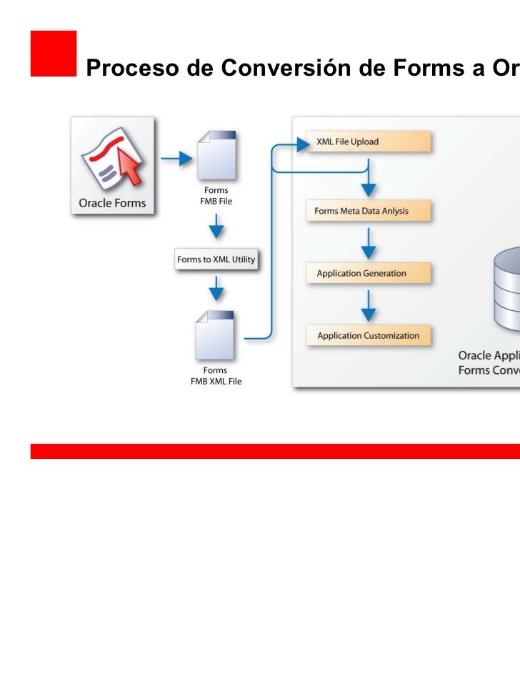 how to use oracle application express