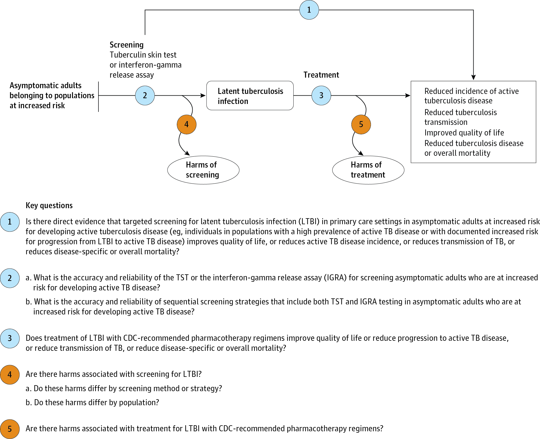 universal prevention application protocol for tb