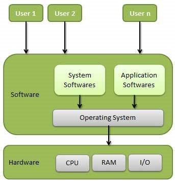 difference between operating software and application software
