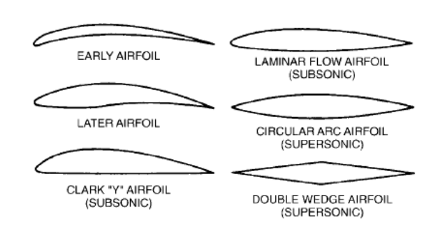 types of airfoils and their applications
