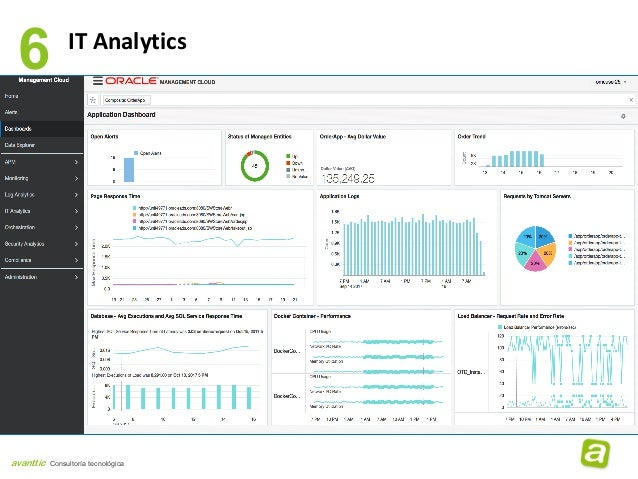oracle application performance monitoring cloud service