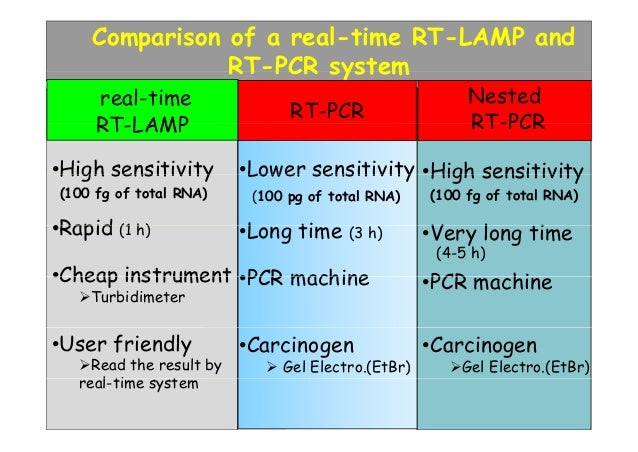 application of real time pcr in diagnosis