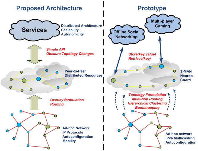 application of ad hoc network