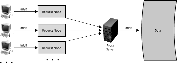 logical architecture diagram for web application