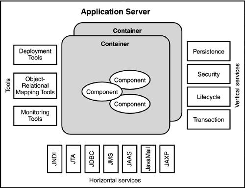 web application structure in j2ee
