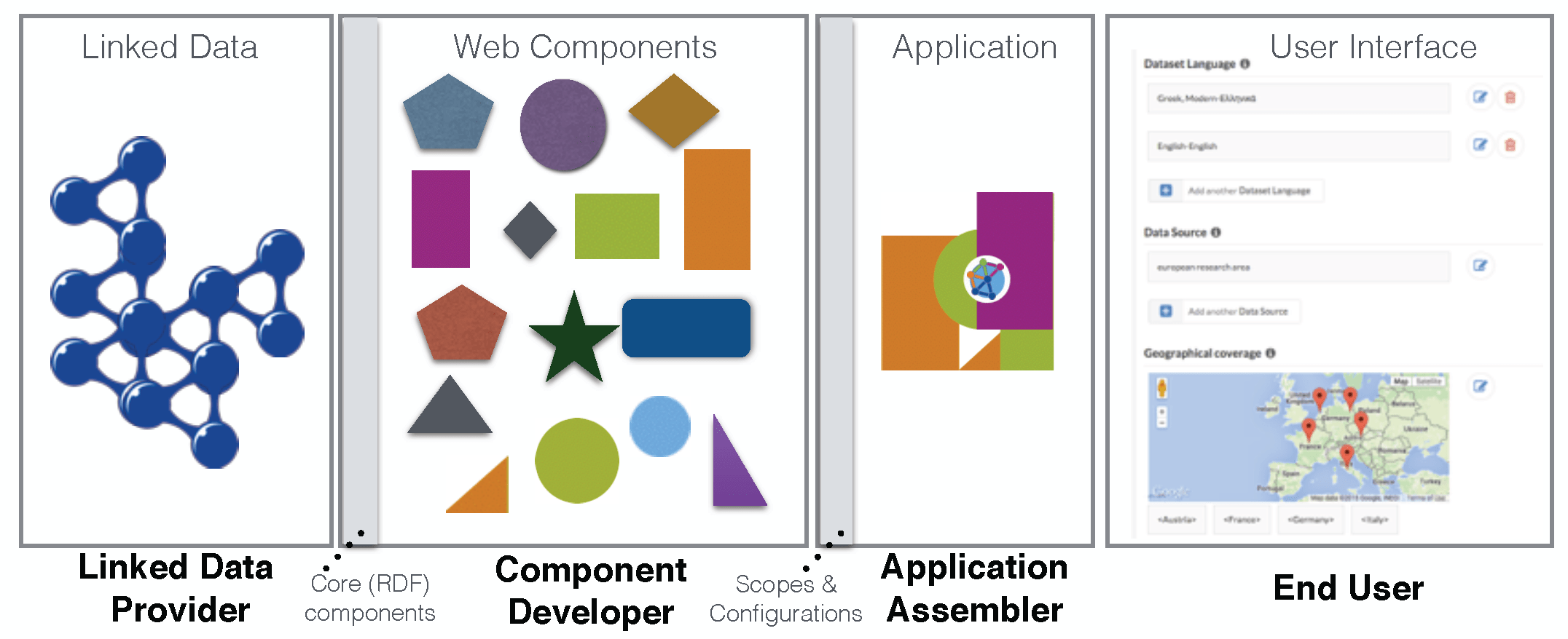 what is semantic web application